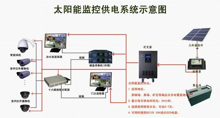 香蕉频蕉app下载推广码河南太阳能供电监控系统-河南大邦安防,13007616889