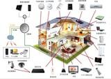 智能家居控制系统 wifi控制模块 手机远程控制智能家居产品