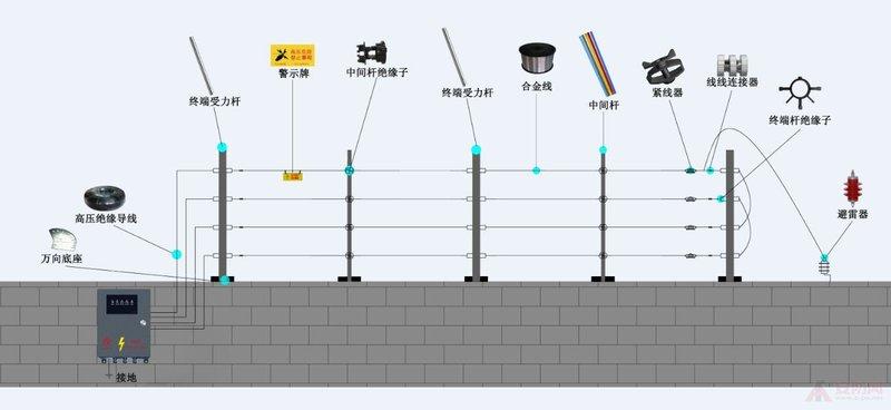 河南大邦安防-联系电话13007616889电子围栏,郑州电子围栏,河南电子围栏,脉冲电子围栏,张力电子围栏,智能电子围栏,电子围栏安装,电子围栏设计,电子围栏施工,电子围墙